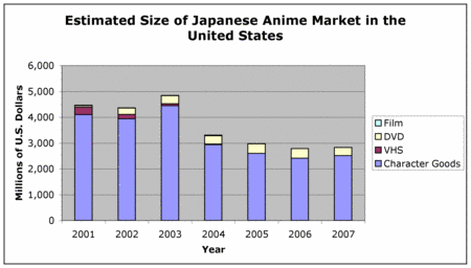 impact on west anime and it s impact on western culture